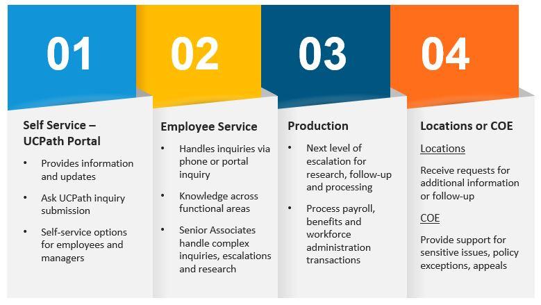 Servicing Framework