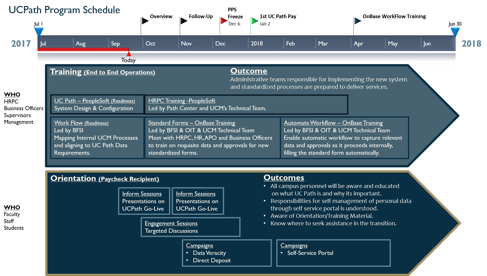 UC Path Program Schedule