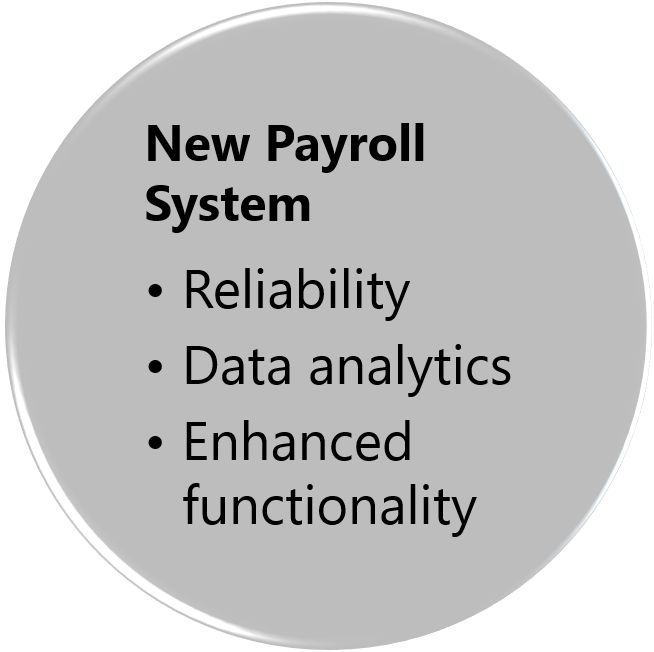 New Payroll System graphic